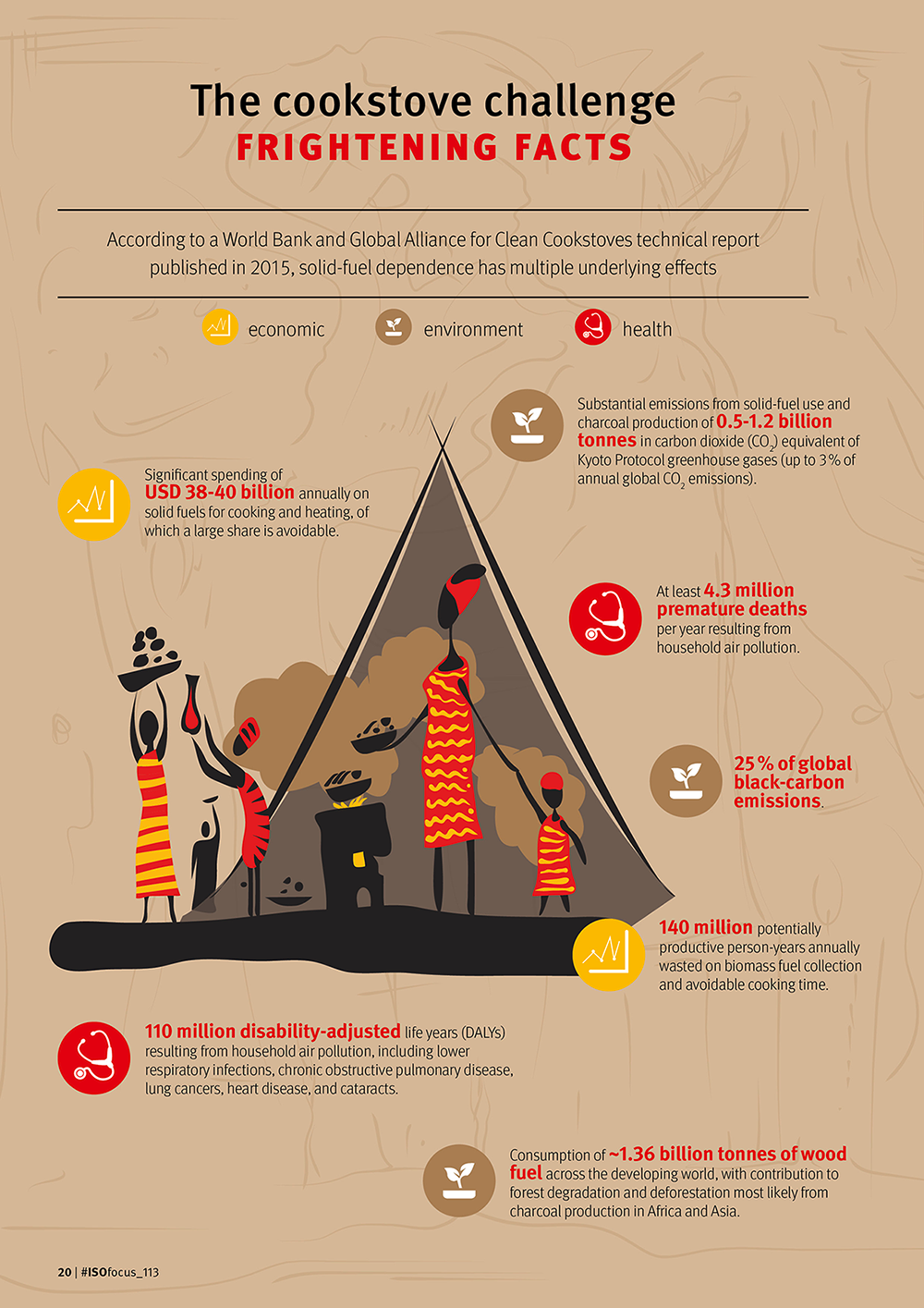The cookstove challenge frightening facts Infographic