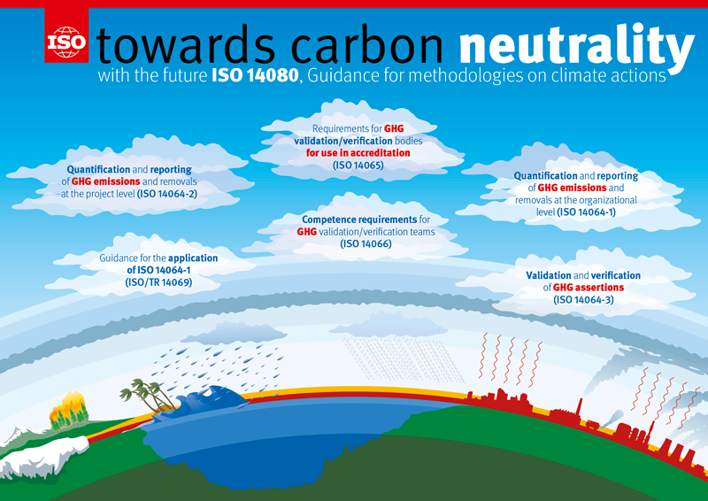Infographic: Towards Carbon Neutrality