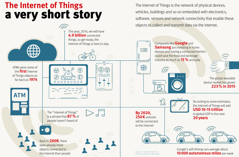 Infography: The Internet of Things - a very short story