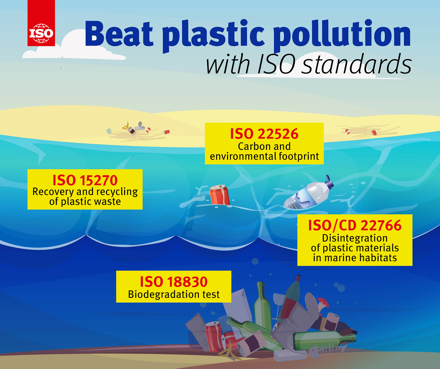 Infographic: Beat plastic pollution with ISO standards