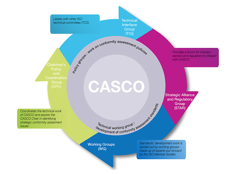Structure of CASCO