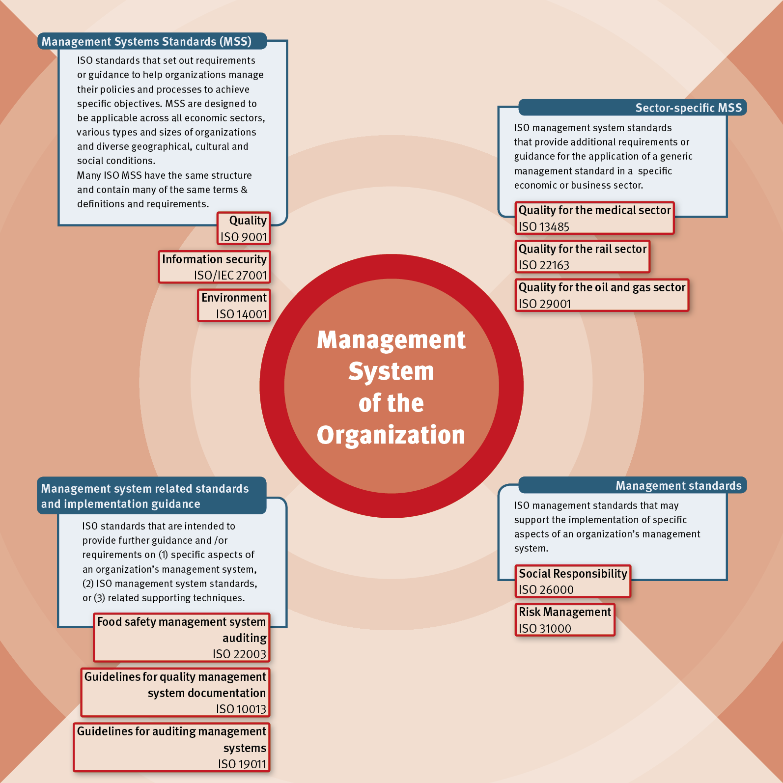 iso management system standards