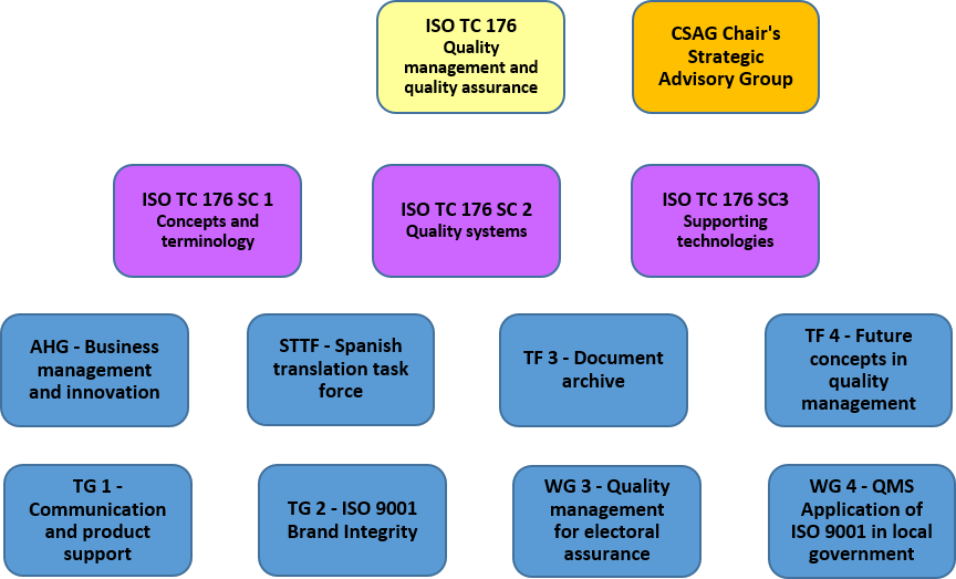 ISO TC 176 and its Sub-Committees