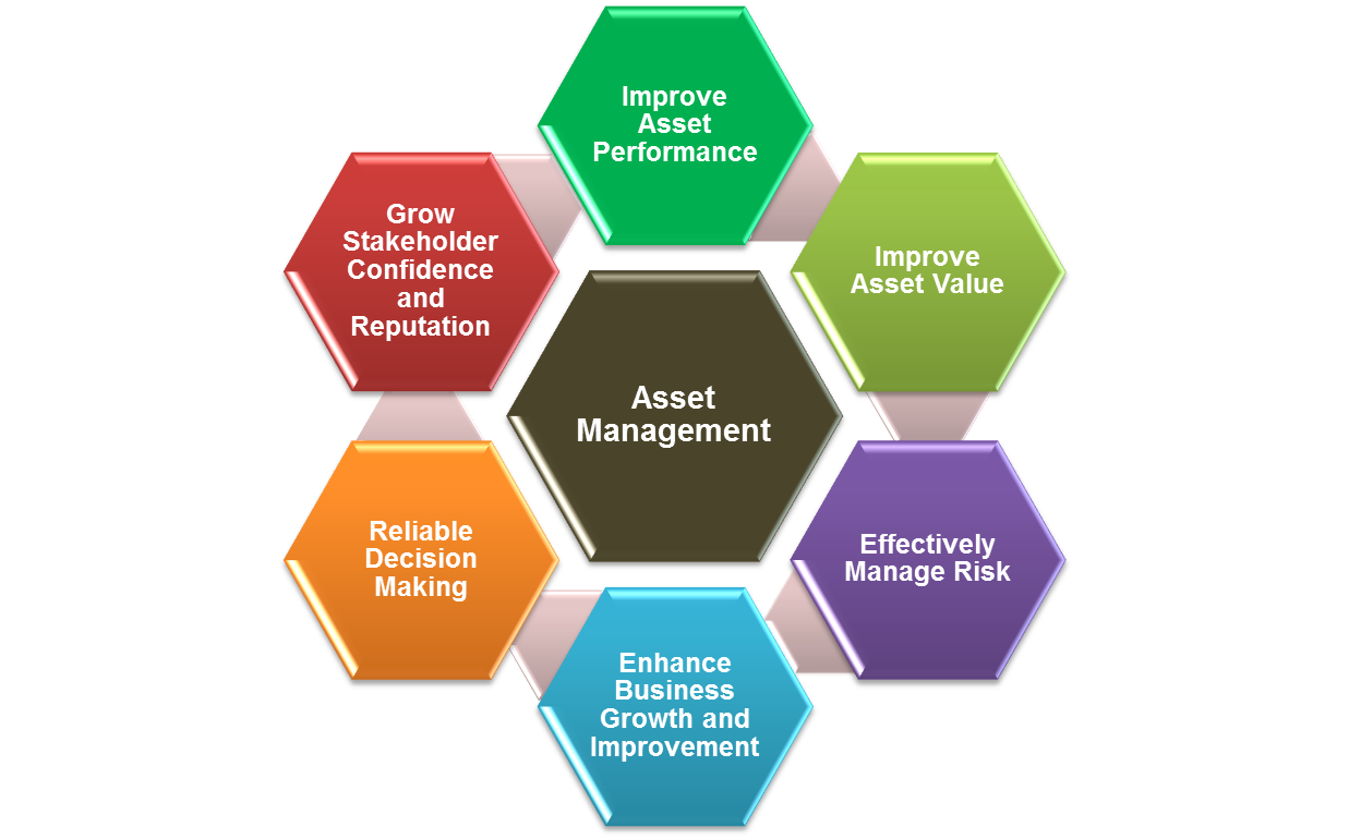 Operational asset management is an effective planning tool 89