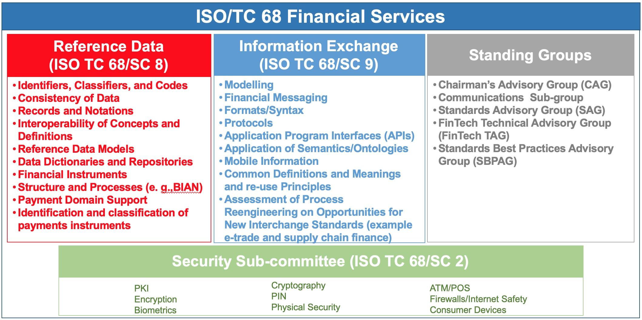 Bu görsel boş bir alt niteliğe sahip; dosya adı ISOTC68Structure.jpg